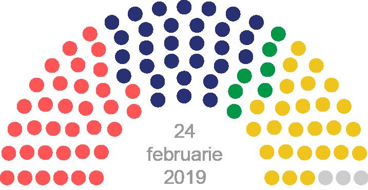 Rezultatele preliminare ale scrutinului parlamentar